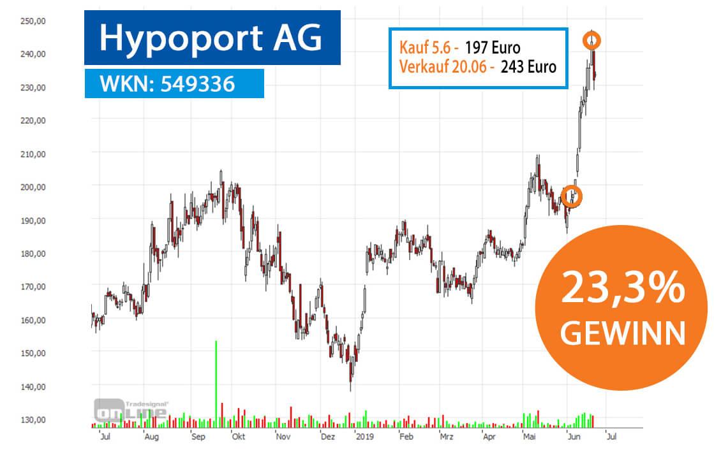 HypoportAG Chart 23,3% Gewinn