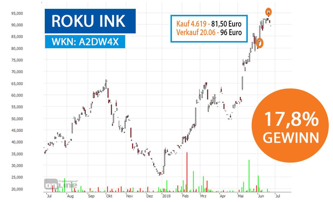 Roku Chart 17,8% Gewinn