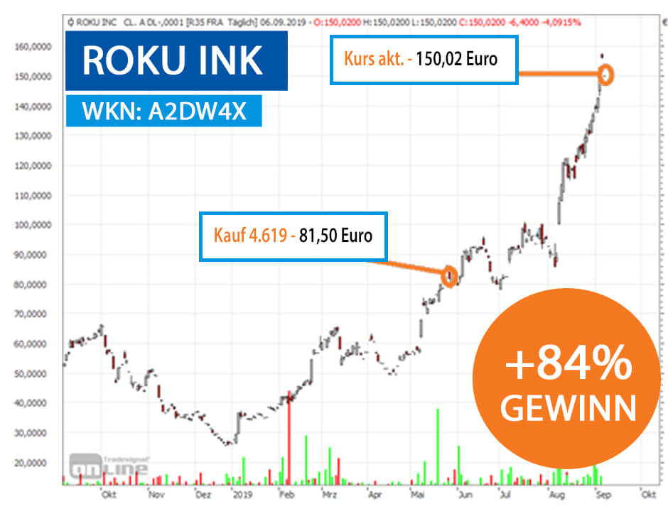 Roku Chart 84 Prozent Gewinn