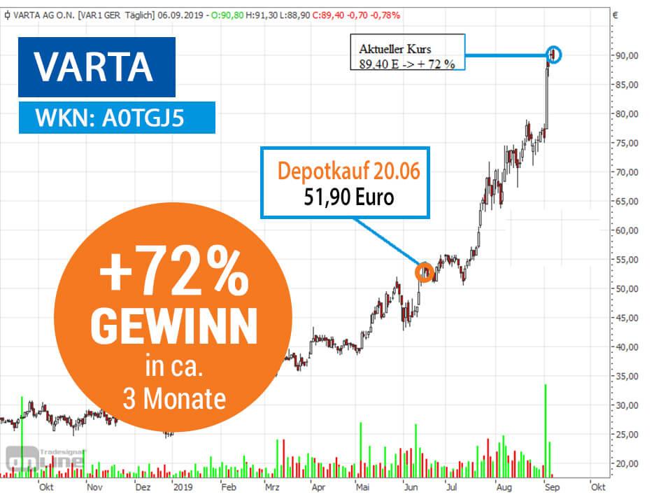 Varta Chart 72 Prozent Gewinn