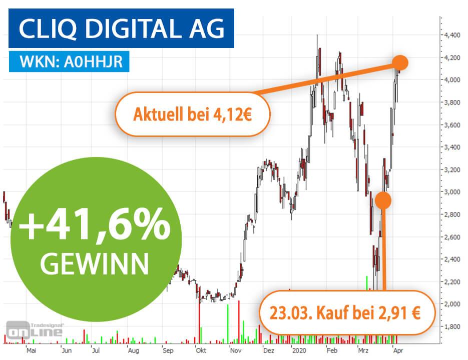 Chart Cliq Digital AG