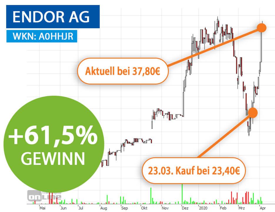 Chart Endor AG