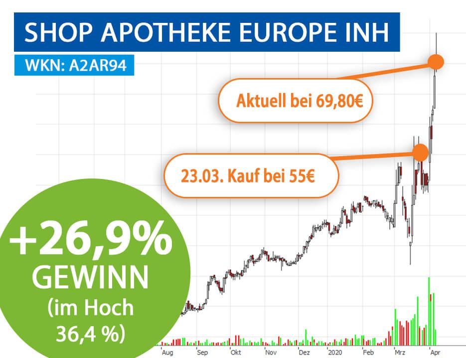 Shopapotheke Europe INH