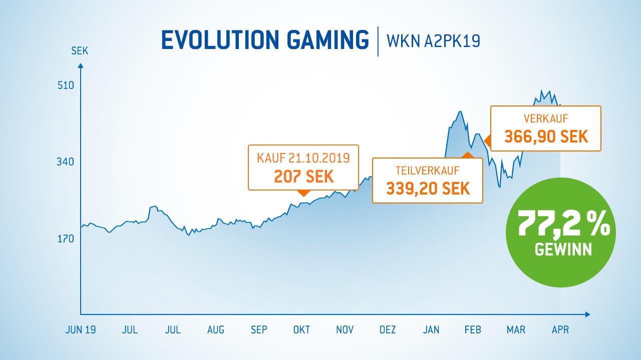 Evolution Gaming Aktie 77% Gewinn in 4,5 Monaten - Gewinner-Aktien Armin Brack