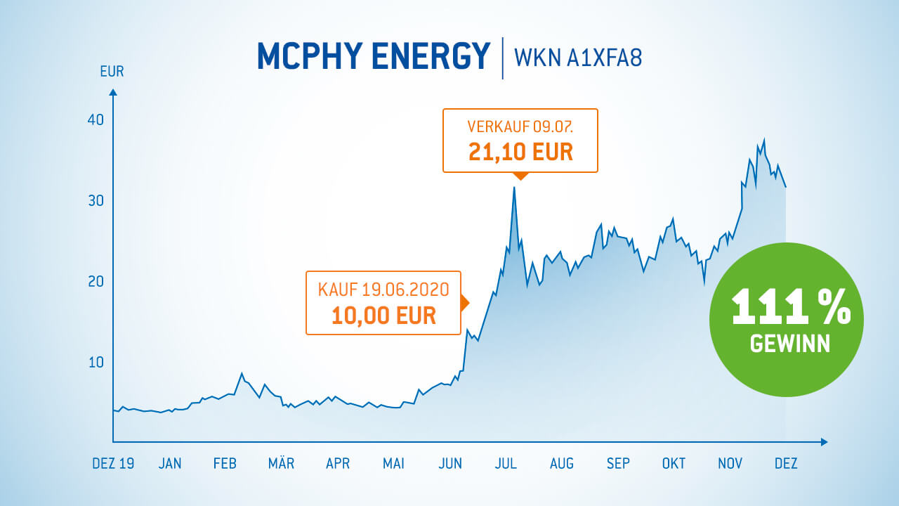 McPhy Aktie 111% Gewinn in 20 Tagen - Gewinner-Aktien Armin Brack