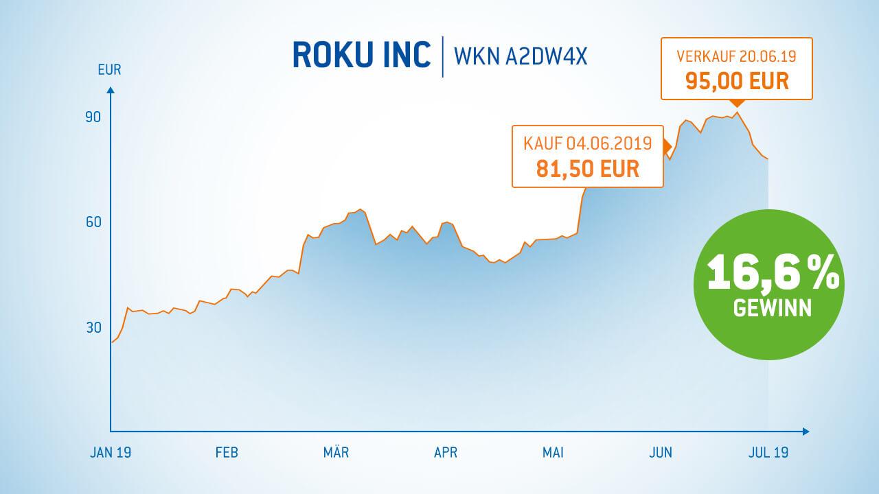 Roku Aktie 16% Gewinn in 16 Tagen