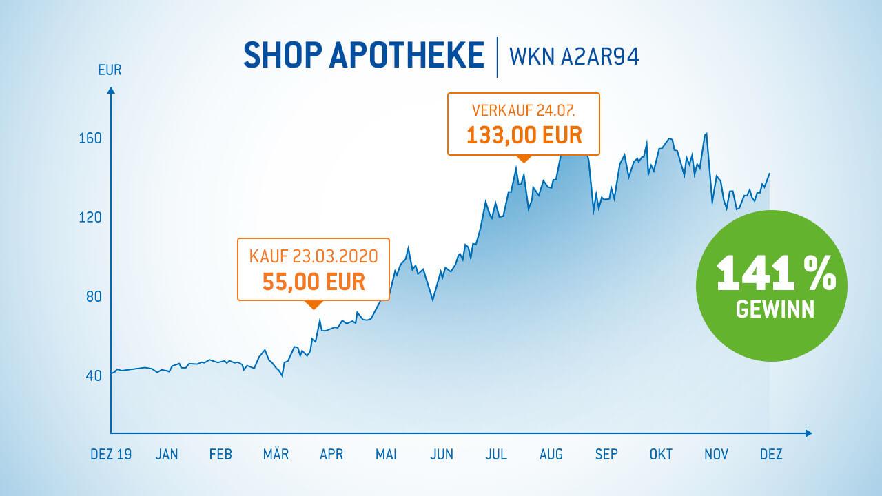 Shop-Apotheke-Aktie 141% Gewinn in 4 Monaten Gewinner-Aktien Armin Brack