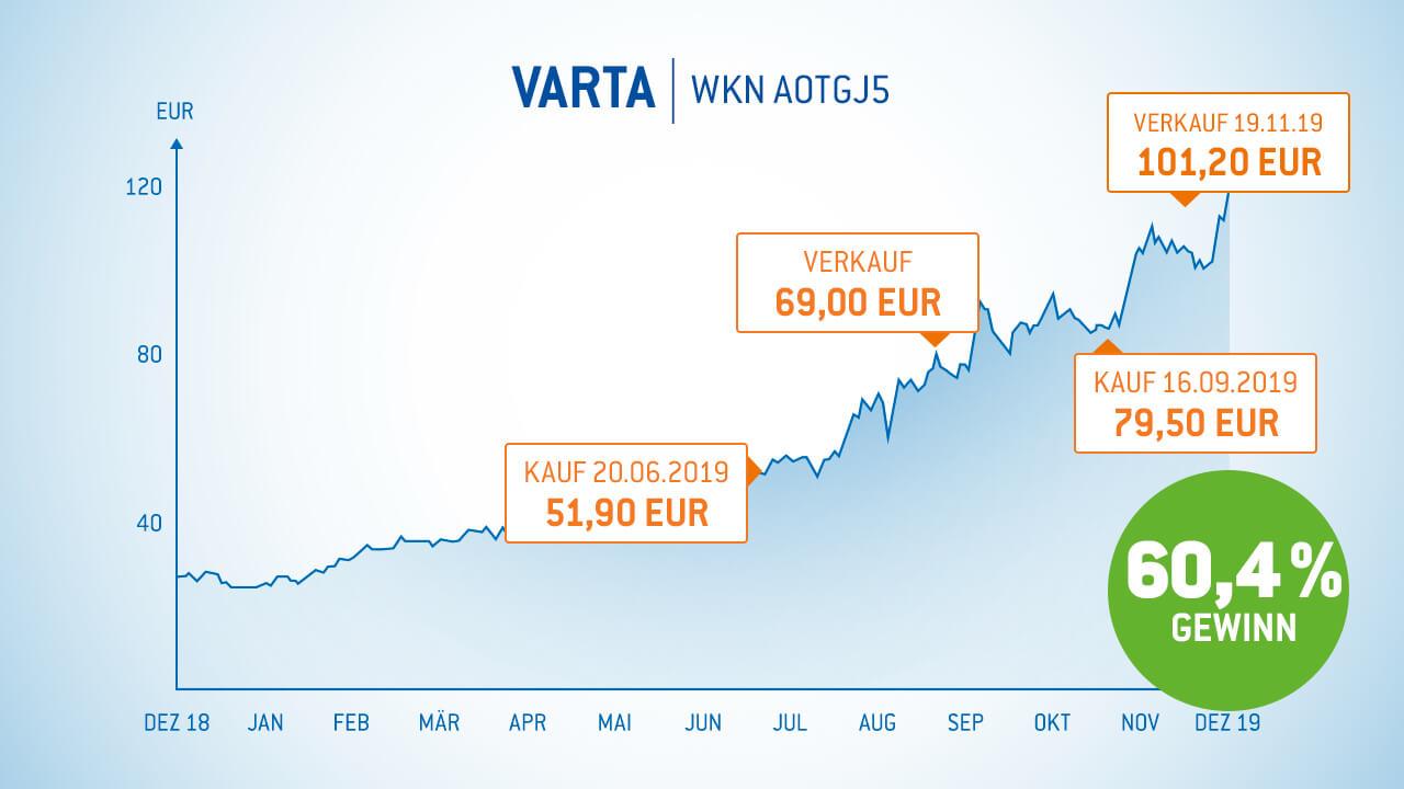 Varta Aktie 60% Gewinn in 5 Monaten - Gewinner-Aktien von Armin Brack
