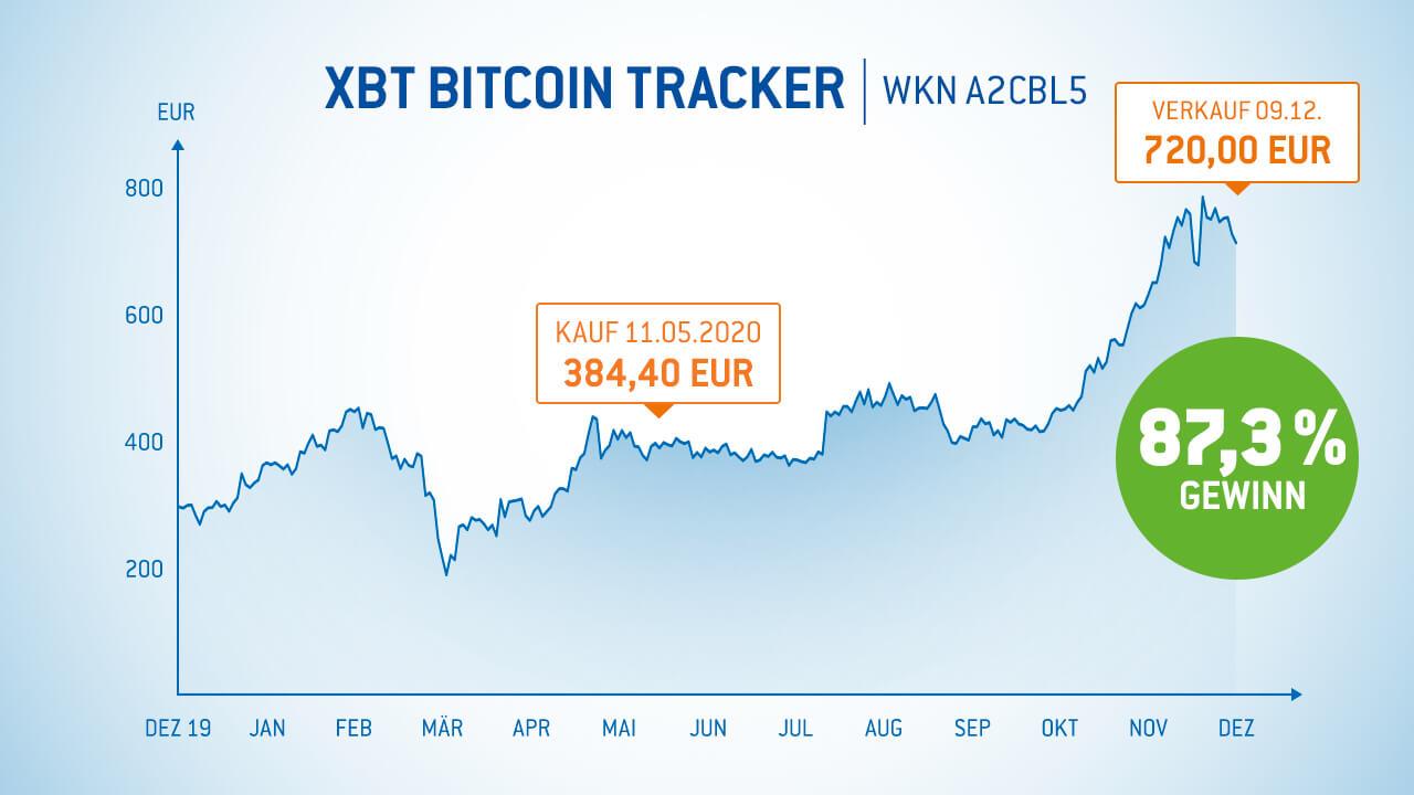 Gewinne-mit-Bitcoin-Tracker