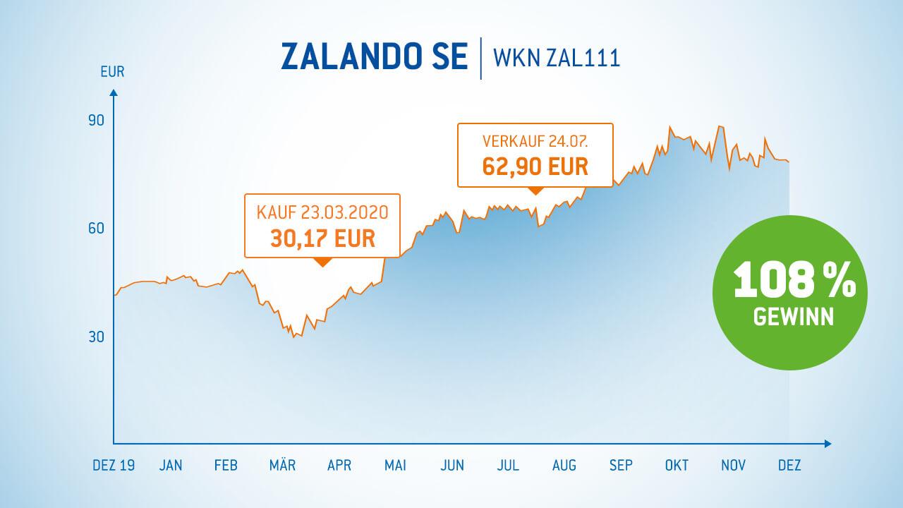 Zalando Aktie 108% Gewinn in 4 Monaten