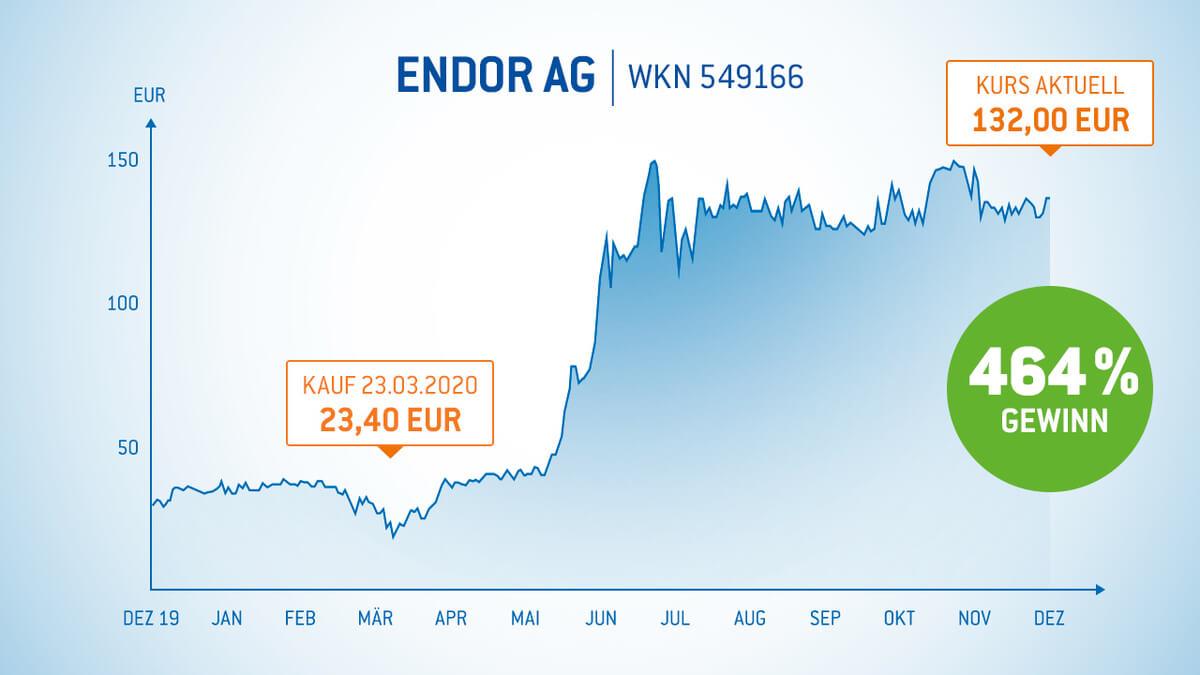 Endor Aktie 464% Gewinn in 8 Monaten - Gewinner-Aktien