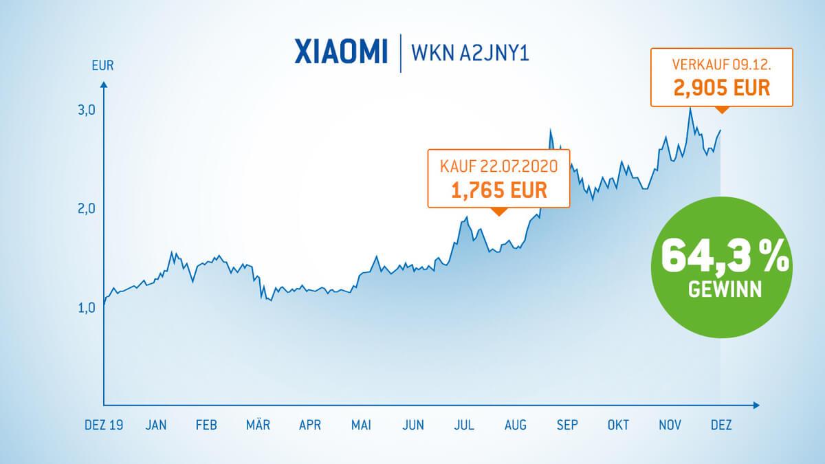 Xiaomi Aktie 64% Gewinn in 4,5 Monaten